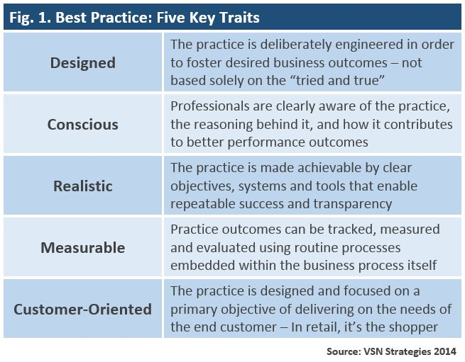 Best Practices Chart
